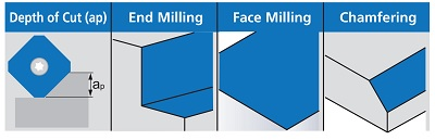 proimages/Products/Cutting_tools/Face_milling/KFM_45°/KFM_45°_feature_picture1.jpg