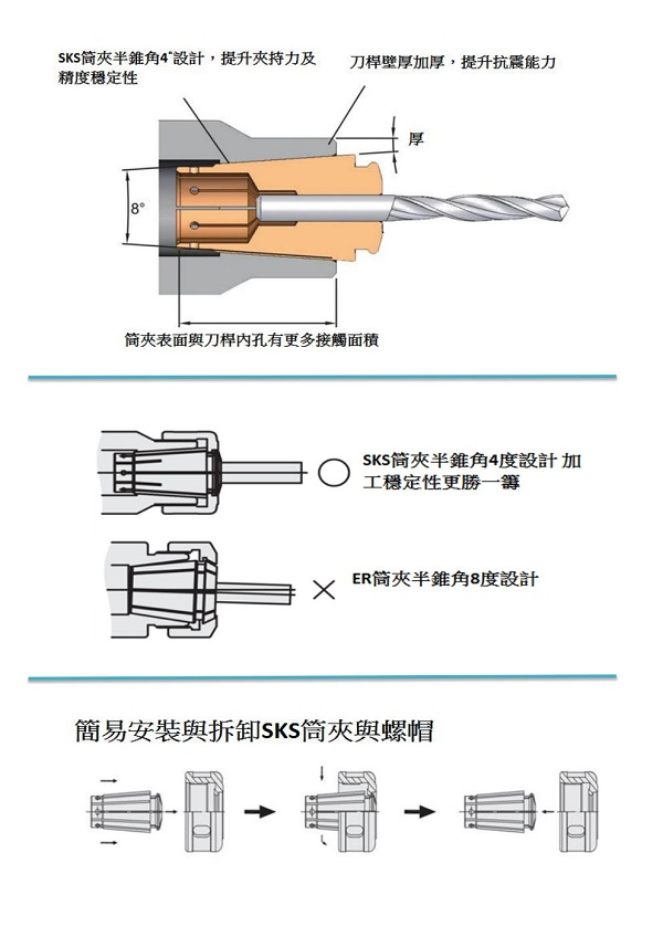 proimages/Products/Tool_holders/Collet_chuck/SKS/SKS技術資料.jpg
